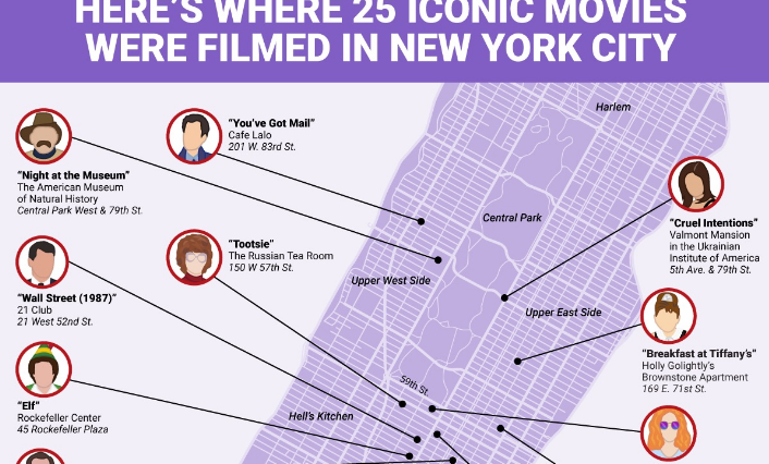 25 iconic movies filmed in manhattan